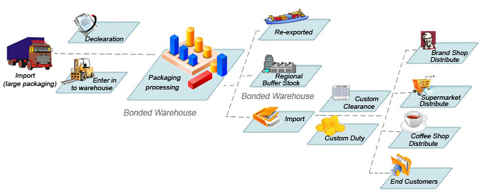 Logistics includes a significant flow of information, which contrasts the physical movement of goods pervasive in distribution. Developing automated inventory systems is a key element of logistics. Many retailers, for instance, sync store computer systems with their own distribution centers or .